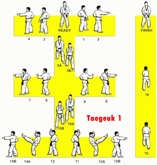 Belajar Taekwondo | Taegeuk 1 Taekwondo – Gambar & Video