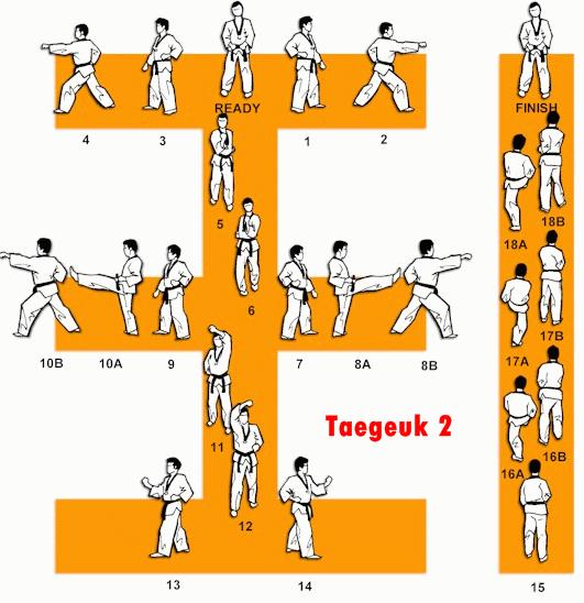 Belajar Taekwondo | Taegeuk 2 Taekwondo – Gambar & Video