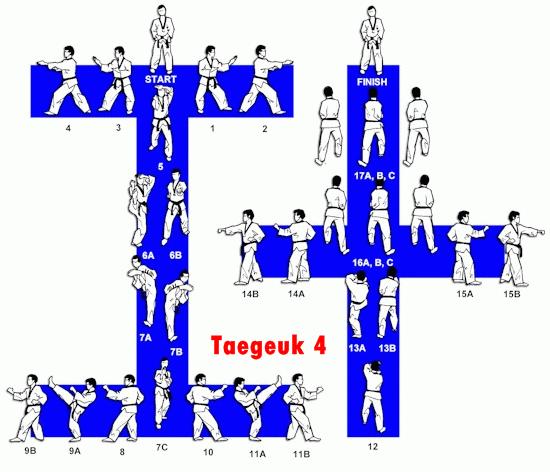 Belajar Taekwondo | Taegeuk 4 Taekwondo – Gambar & Video