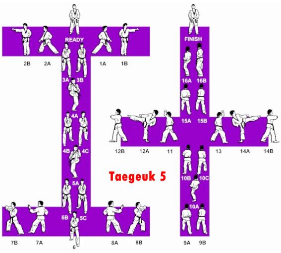 Belajar Taekwondo | Taegeuk 5 Taekwondo – Gambar & Video
