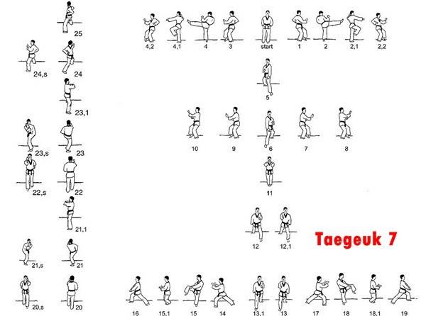 Belajar Taekwondo | Taegeuk 7 Taekwondo – Gambar & Video