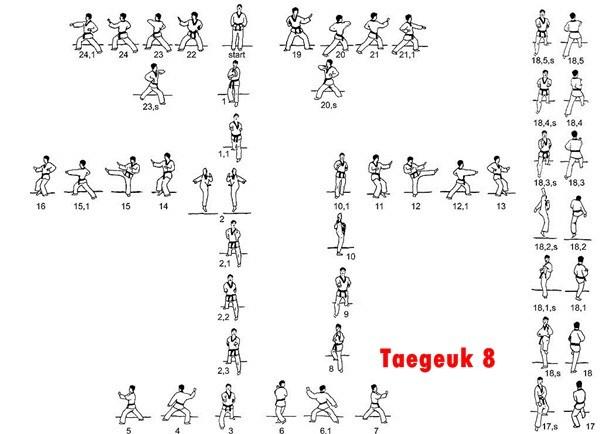 Belajar Taekwondo | Taegeuk 8 Taekwondo – Gambar & Video
