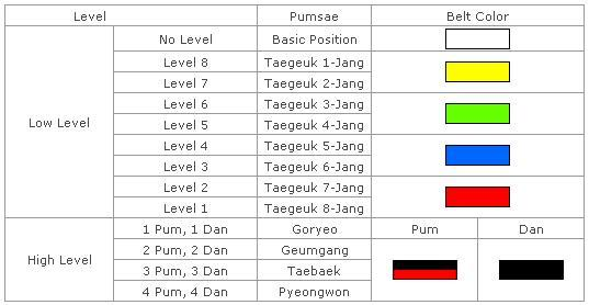 Belajar Taekwondo | Taegeuk / Poomsae / Pattern Taekwondo Untuk Grading